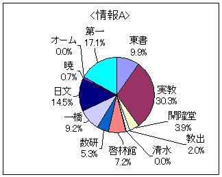 2D円グラフ