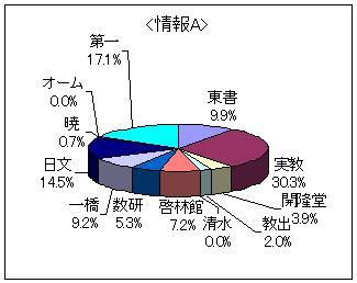 3D円グラフ